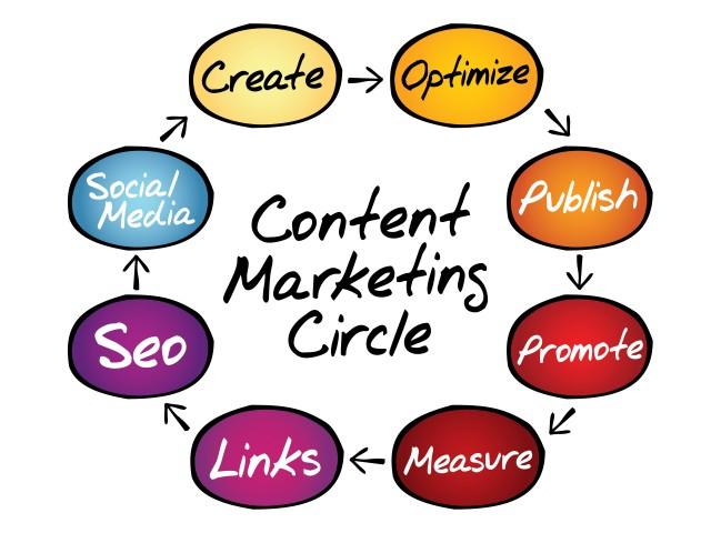 Vender con Marketing de contenidos