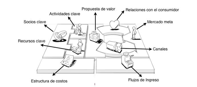 El business plan gráfico